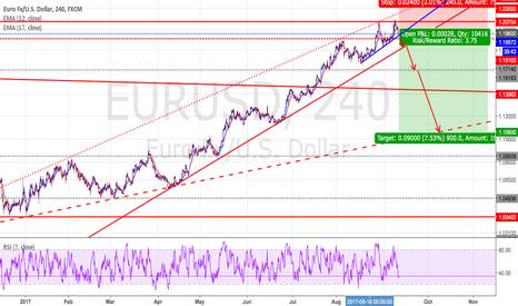 EURUSD: EURUSD - Short positions - Ratio ( 1 : 3.75 )