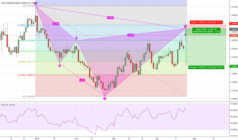 EURAUD: Bearish Butterflies appearing everywhere