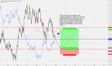 AUDNZD: AUD/NZD Pathway Analysis www.trader.institute