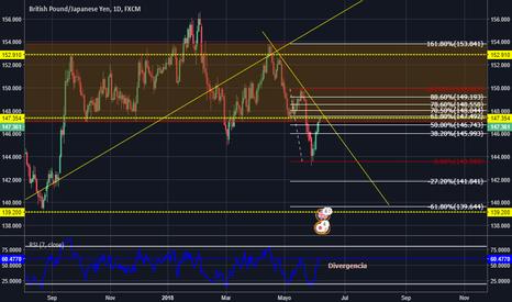 GBPJPY: swing en venta libra-yen