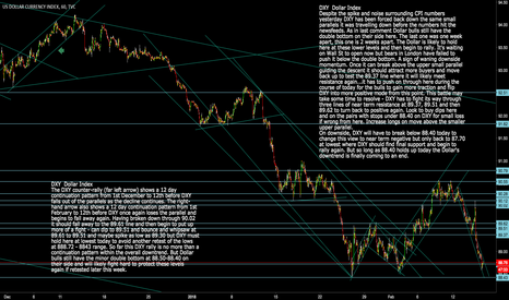 DXY: DXY: Dollar Index Dollar Downtrend Finally Reaching its End