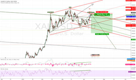XAUUSD: XAUUSD (This is the End my only friend - The End)