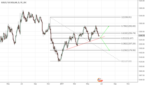 XAUUSD: gold -bounce or breakdown