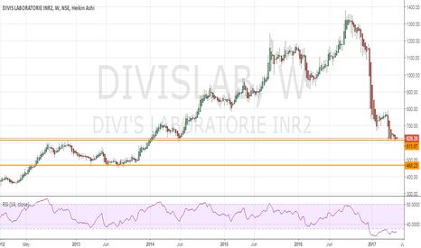 DIVISLAB: Divis Lab