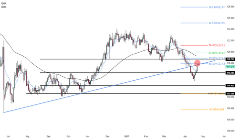 EURJPY: Different perspective for EURJPY