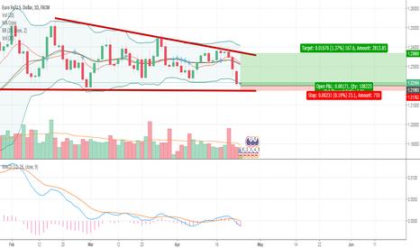 EURUSD: EUR/USD Triangle still valid.