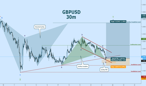 GBPUSD: GBPUSD Wave Count: Here's A LONG Entry