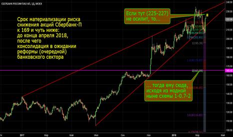 SBERP: Сбербанк-Пр под риском уехать к 169