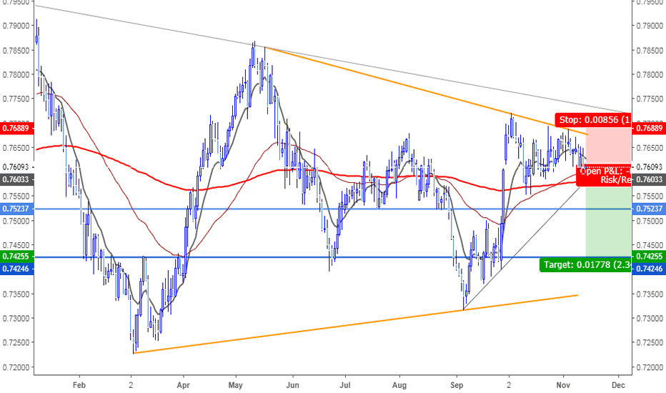 CADCHF: CADCHF Pair Technical Outlook. Easily Headed South!