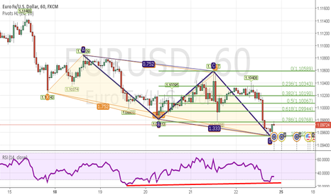 EURUSD: EURUSD 1H AB=CD and Black Swan patterns