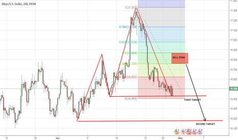XAGUSD: THIS IS IN 4HR...