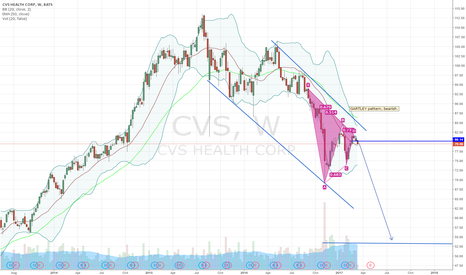 CVS: CVS Bearish signals