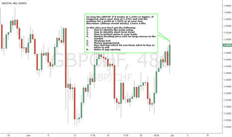GBPCHF: GBPCHF - BULLISH Strategy