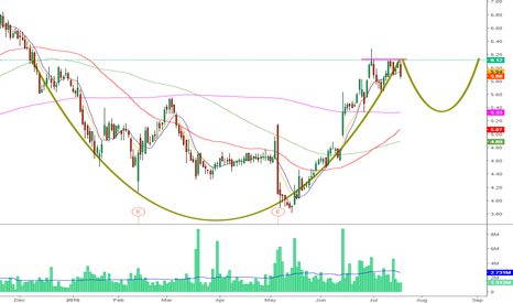 VG: Nice cup & handle formation