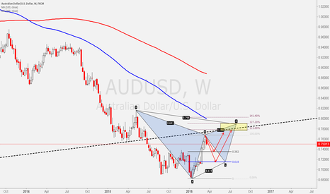 AUDUSD: Possible Bearish Gartley AUDUSD