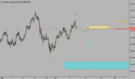 USDJPY: Potential Set up on USD/JPY