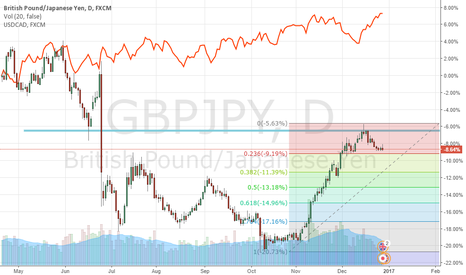 GBPJPY: Some sell posibility