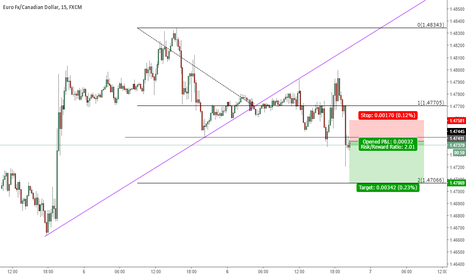 EURCAD: Short Trade