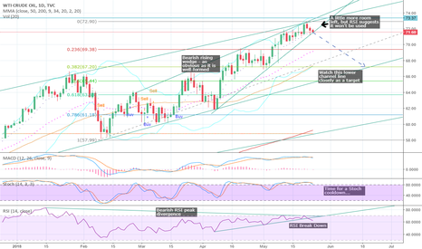 USOIL: #USOIL #CRUDE #OIL - Bulls slowly running out of steam