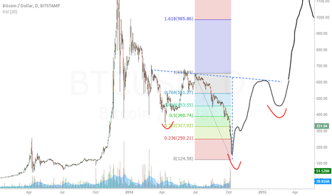 BTCUSD: Will it create an inverted shoulder-head-shoulder?
