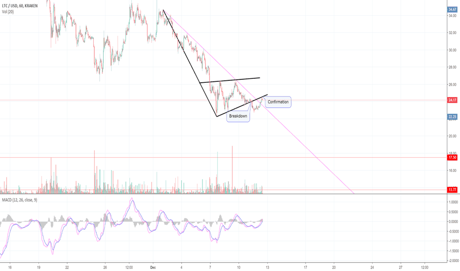 LTCUSD: Here's Why Litecoin is Likely Headed To Single Digits! (LTC)
