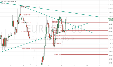 EURUSD: Short scalp in play