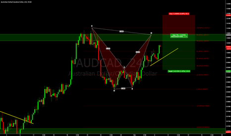 AUDCAD: AUDCAD - Sell setup.