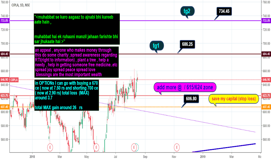 CIPLA: CIPLA  option strategy levels and views