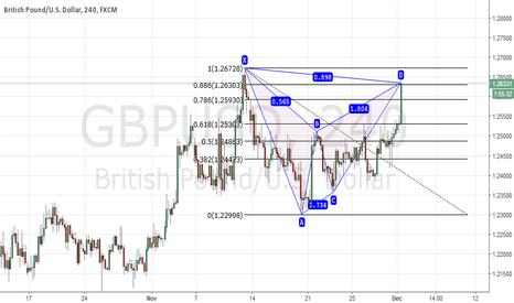 GBPUSD: short gbpusd