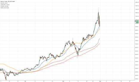 BTCUSD: Get ready to buy the dip... If there is any...