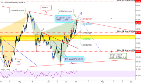USDJPY: USDJPY: Bearish Cypher In Play But Beware!