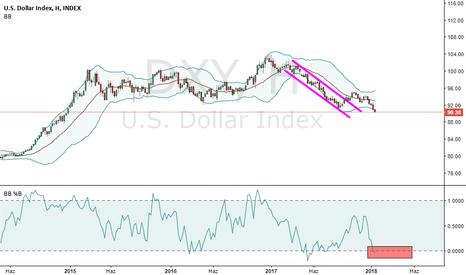 DXY: Amerigan Doları Neden Düşüyor ? Euro Neden Revaçta Balon mu ?