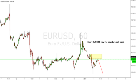 EURUSD: Short EURUSD now for structure pull back