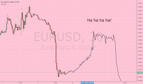 EURUSD: The fall