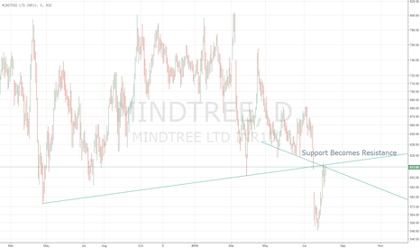 MINDTREE: MindTree Support Becomes Resistance