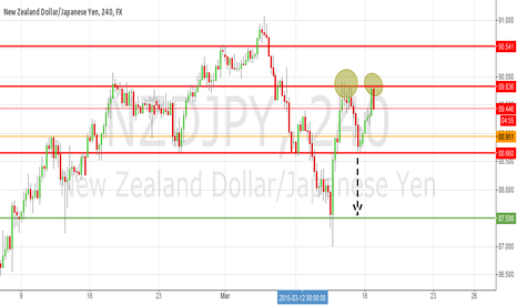 NZDJPY: NZD/JPY: Found Double Top
