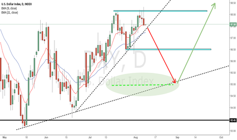 DXY: dOLLAR INDEX BULLISH BUT IN PULLBACK