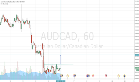 AUDCAD: To confirm the previous AUDCAD chart using Inverse H&S
