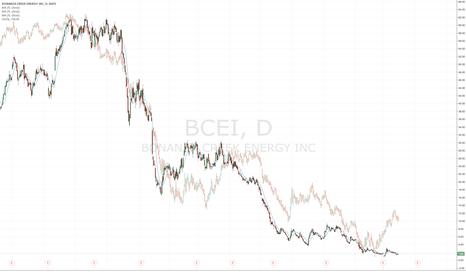 BCEI: BCEI vs USOIL