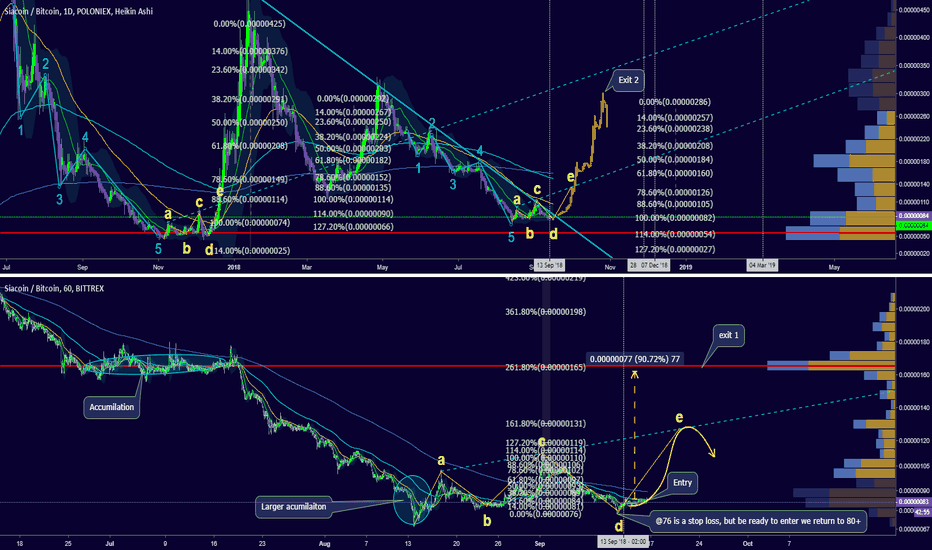 SCBTC: SO, just BUY now, for an easy 100%?