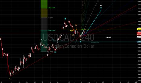 USDCAD: ドルカナダアップデート 調整完了の可能性?サポートラインをバックにロング [2017-11-15 水 17:58]