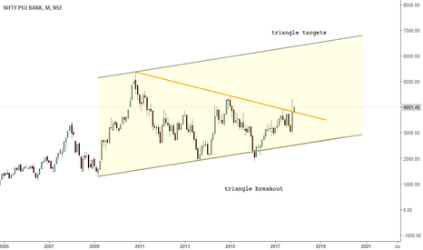 CNXPSUBANK: psu banks- big move ahead - triangle breakout