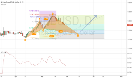 GBPUSD: The most complete pattern of the planet.