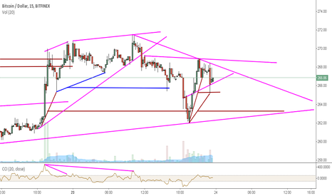 BTCUSD: Another target hit.