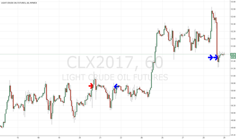 CLX2017: CLX SWING TRADE 9/28/17