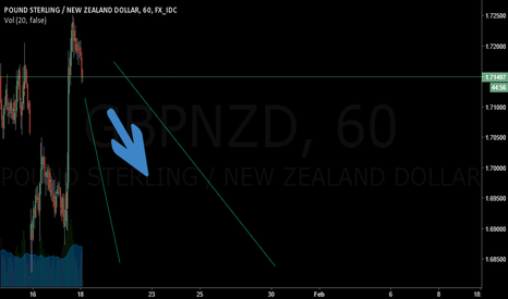 GBPNZD: GBPNZD trade with caution