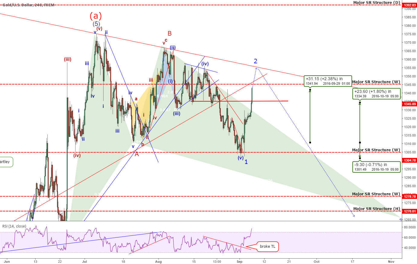 Quick Update: Gold - A Change In Wave Count Reveals BIGGER Move!