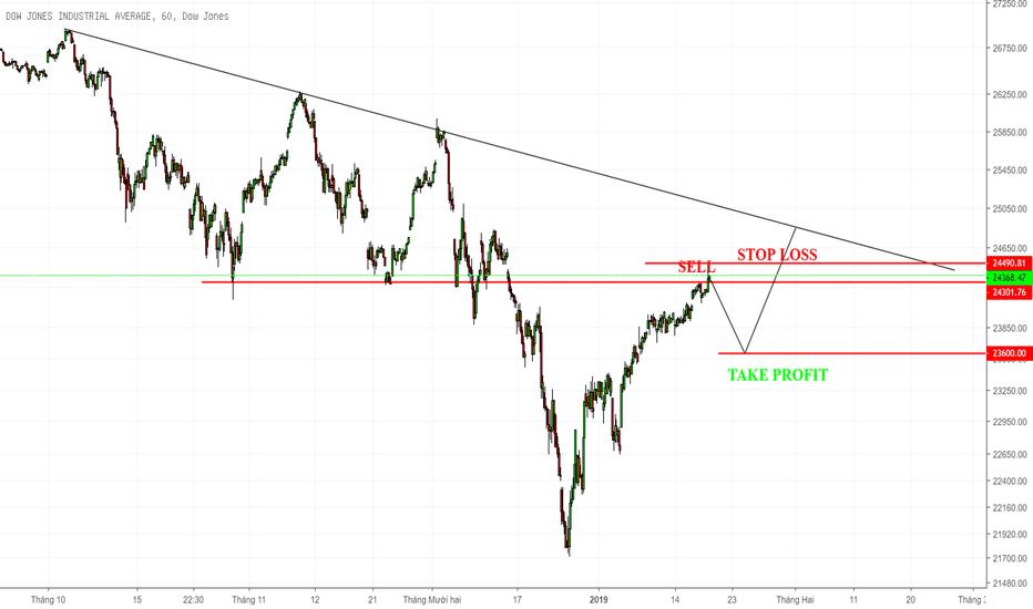 DJI: Dow Jones giảm điều chỉnh - cơ hội bán khống!