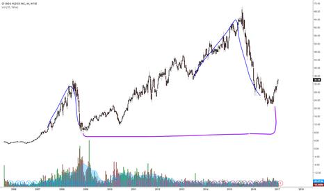 CF: CF longer term buy?