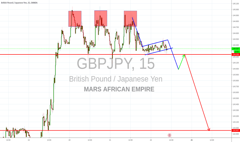 GBPJPY: Triple Top with a Flag